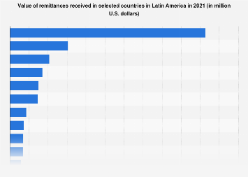 Value of remittances received in Latin America 2018, by country
