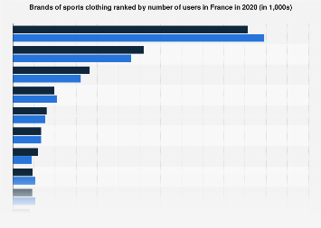 Leading sport clothing brands in France in 2017, by number of users