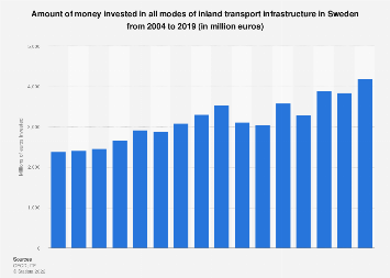 Total investment in inland transport infrastructure in Sweden 2004-2017