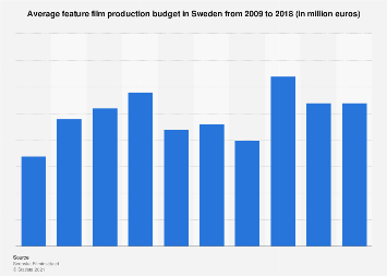 Feature film production budgets in Sweden 2009-2016