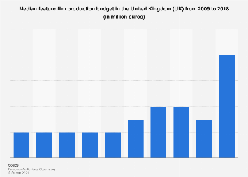 Feature film production budgets in the United Kingdom (UK) 2009-2016