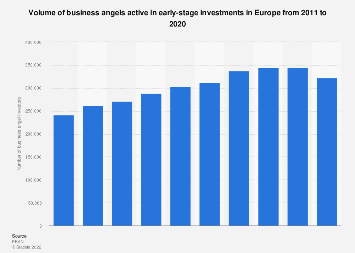 Business angel investors: estimated total number in Europe 2011-2017