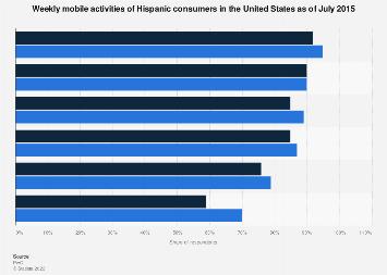 Mobile activities of U.S. Hispanics 2015