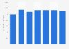 Schmiedeindustrie - Produktionsmenge in Deutschland bis 2016
