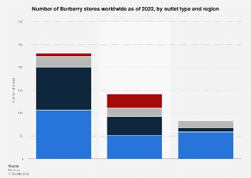 Burberry's number of stores worldwide by outlet type and region 2018