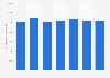 Schmiedeindustrie - Produktionsmenge weltweit bis 2016