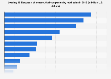 Leading 18 European pharmaceutical companies by retail sales 2015