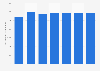 Schmiedeindustrie - Produktionsmenge in Europa bis 2016