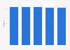 Number of B2B magazine titles in Ireland 2009-2013