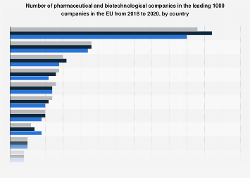 Number of pharmaceutical & biotech companies in selected European countries 2016-2017