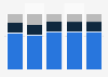 Magazine distribution breakdown in the Netherlands 2009-2013, by type