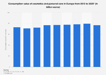 Cosmetics consumption value in Europe 2012-2017