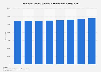 Cinema screens in France 2009-2016