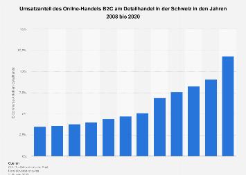 Anteil Online-Handel B2C am Umsatz im Detailhandel in der Schweiz bis 2018