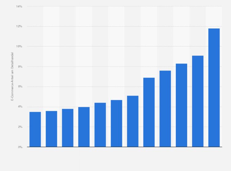 ef5d303439e026 Umsatzanteil des Online-Handels B2C am Detailhandel in der Schweiz in den  Jahren 2008 bis 2017