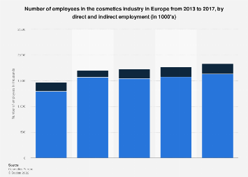 Cosmetics industry employment in Europe 2013-2017, by direct & indirect employees