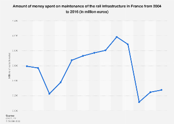 Expenditure on rail infrastructure maintenance in France 2004-2014