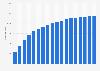 Anzahl der Filialapotheken in Deutschland bis 2017
