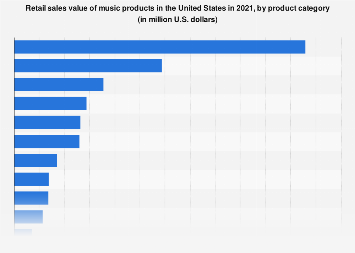 Music products retail sales by product category in the U.S. 2017