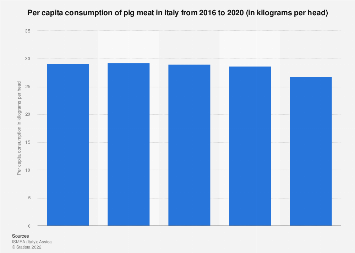 Pig meat per capita consumption in Italy 2005-2015