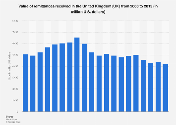 Value of remittances received in the UK 2000-2016