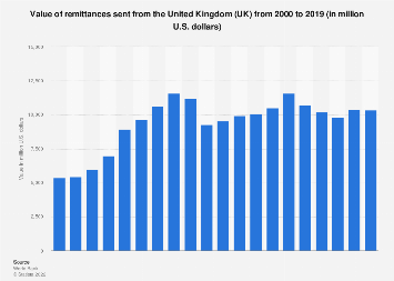 Value of remittances sent from the UK 2000-2018