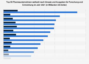 Umsatz und Forschungsausgaben der Top 50 Pharmaunternehmen weltweit im Jahr 2017