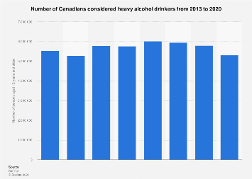 Number of Canadians who were heavy alcohol drinkers 2013-2017