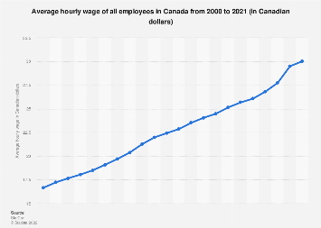 Canada - average hourly wage of all employees 2000-2017