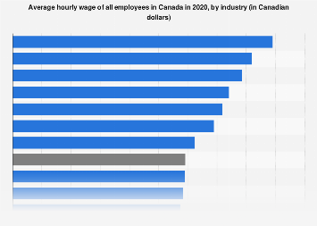 Canada - average hourly wage of all employees, by industry 2017