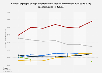 Complete dry cat food usage in France in 2014-2016, by packaging size