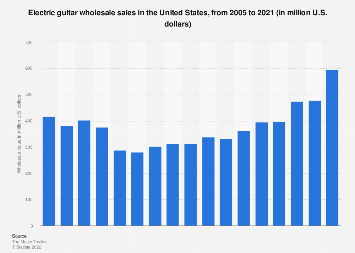 Wholesale sales of electric guitars in the U.S. 2005-2017