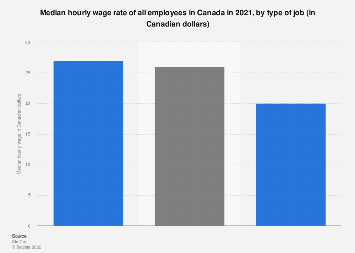 Canada - median hourly wage rate of all employees, by type of job 2017