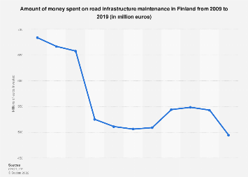 Road infrastructure maintenance expenditure in Finland 2007-2017