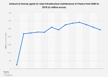 Road infrastructure maintenance expenditure in France 2004-2016