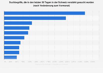 Häufigste Suchanfragen an Google in der Schweiz im Januar 2018