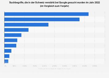Häufigste Suchanfragen an Google in der Schweiz 2017