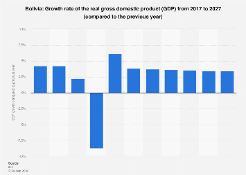 Bolivia Gross Domestic Product Gdp Growth Rate 2021 Statista