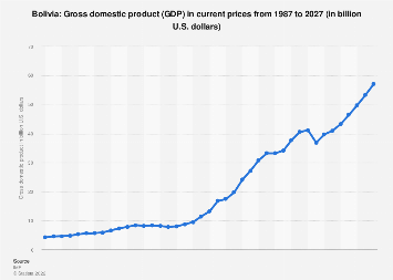 Bolivia Gross Domestic Product Gdp 2021 Statista
