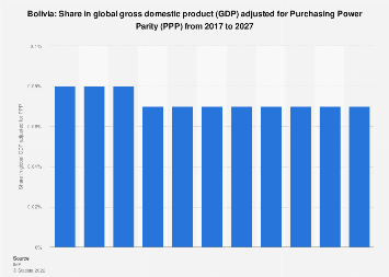 Bolivia Share In Global Gross Domestic Product Gdp Adjusted For Purchasing Power Parity Ppp From 2014 To 2024 Statista