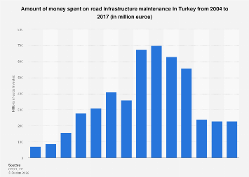 Road infrastructure maintenance expenditure in Turkey 2004-2017