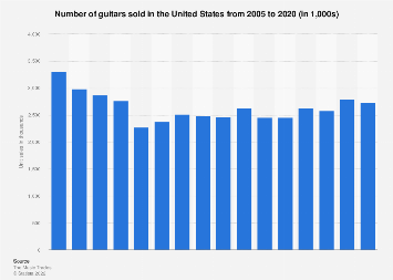 Guitar market unit sales in the United States 2005-2016
