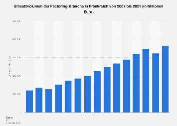 Factoring - Umsatz der Branche in Frankreich bis 2016