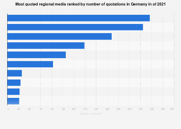 Most quoted regional media in Germany 2017