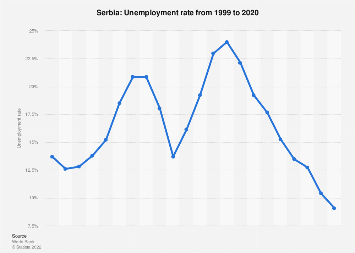 Serbia gross domestic product gdp per capita 2022 statistic unemployment rate in serbia 2017 sciox Images