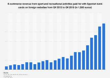 Sport & recreational activities e-commerce revenue: Spanish spending abroad 2013-2016