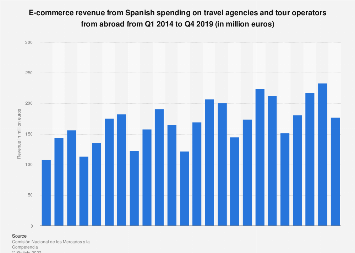 Travel agency & tour operator e-commerce revenue: Spanish spending abroad 2013-2016