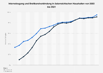 Anteil der Privathaushalte mit Internet-Zugang in Österreich bis 2017
