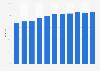 Anteil der Computernutzer in Belgien bis 2017