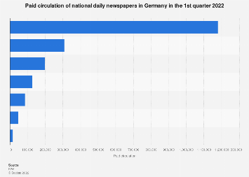 Sales volume of national daily newspapers in Germany Q4 2017